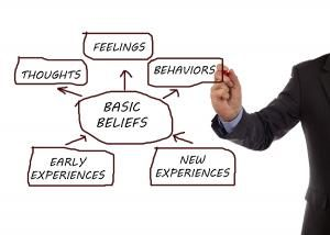 Basic beliefs are acquired through experience and are in turn the basis of thoughts, feelings, attitudes and behaviors.